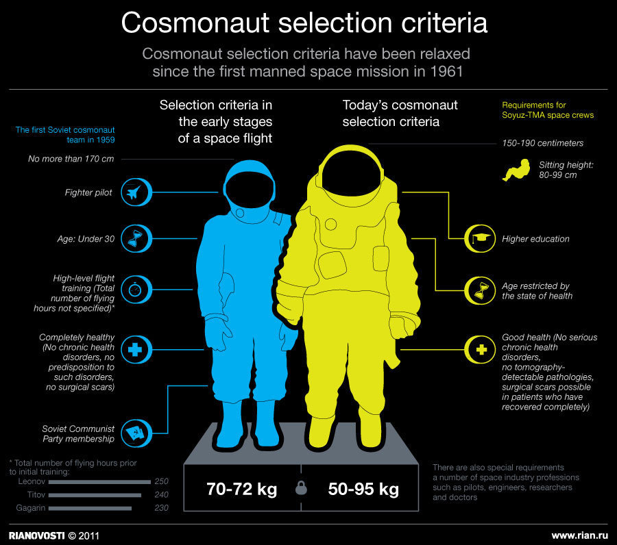 Image result for Cosmonaut selection