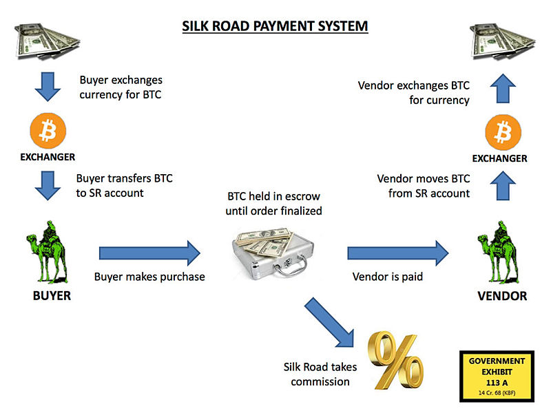 Silk road payment process.jpg